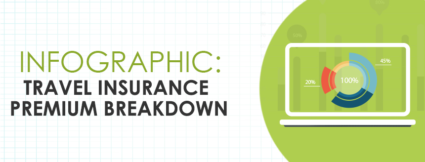 Infographic: Travel Insurance Premium Breakdown