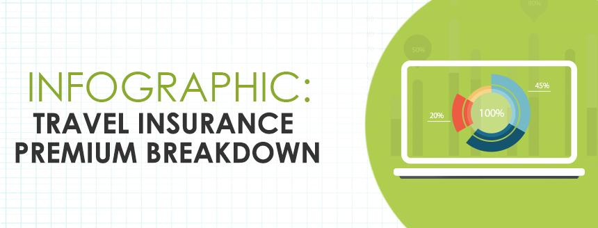 Infographic: Travel Insurance Premium Breakdown