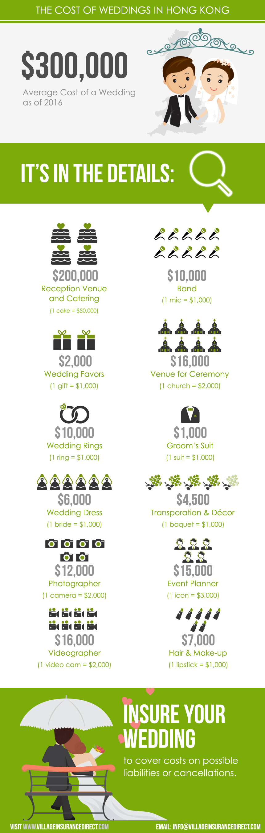 cost of weddings in hong kong 2017