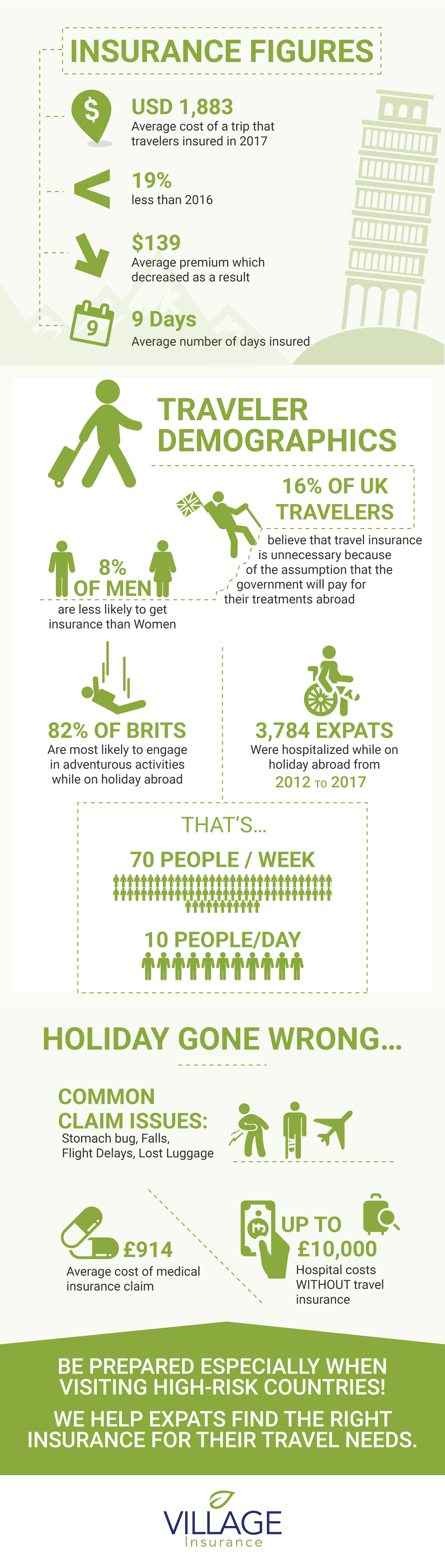 infographic travel insurance facts 2018 from Village Insurance