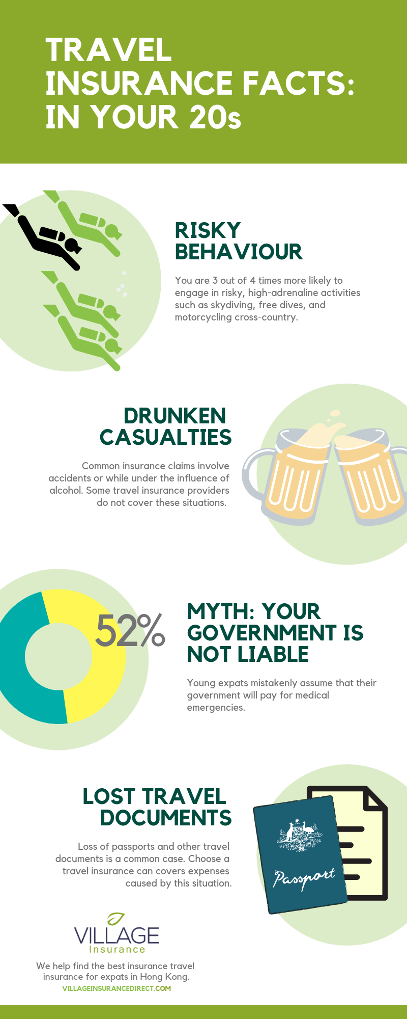 Travel insurance facts: Traveling in your 20s - Village Insurance Direct